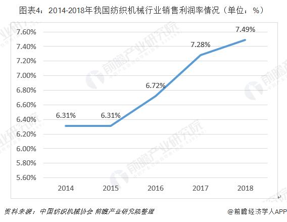 圖表4:2014-2018年我國紡織機械行業銷售利潤率情況(單位:%)