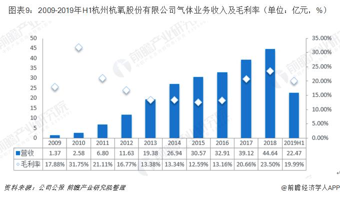 图表9:2009-2019年H1杭州杭氧股份有限公司气体业务收入及毛利率(单位:亿元,%)