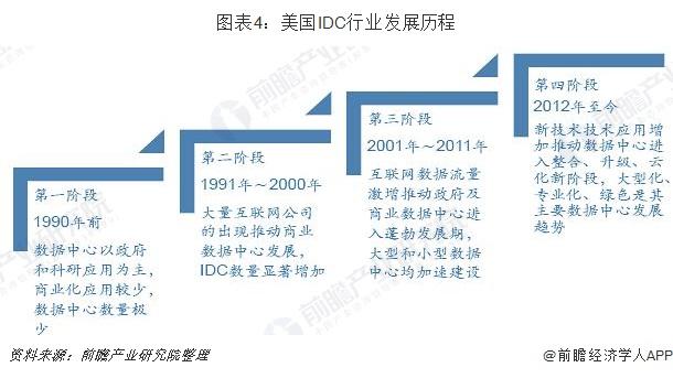 图表4:美国IDC行业发展历程