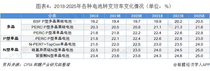 图表4:2018-2025年各种电池转变效率变化情况(单位:%)