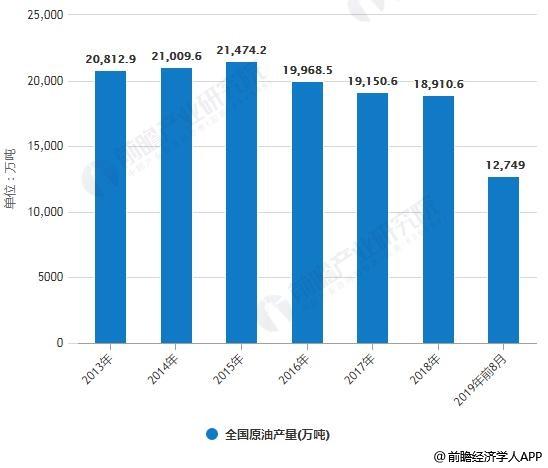 2013-2019年前8月全国原油产量统计情况