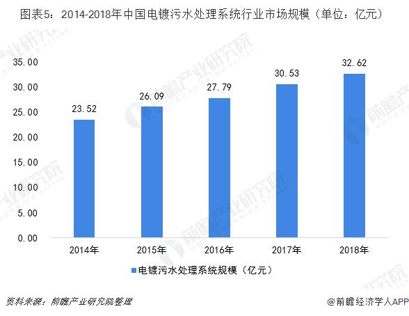 图表5:2014-2018年中国电镀污水处理系统行业市场规模(单位:亿元)