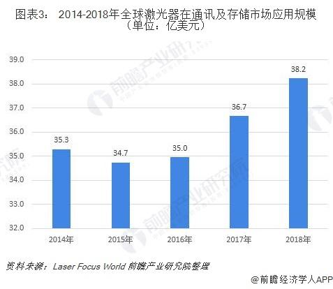 图表3: 2014-2018年全球激光器在通讯及存储市场应用规模(单位:亿美元)