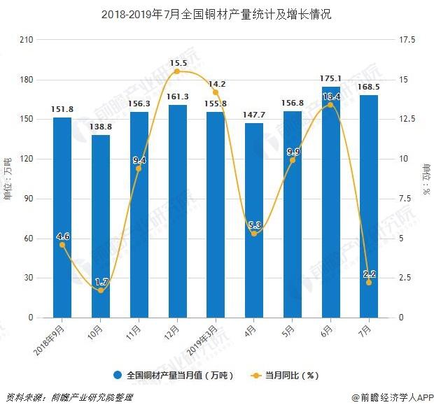 2018-2019年7月全国铜材产量统计及增长情况