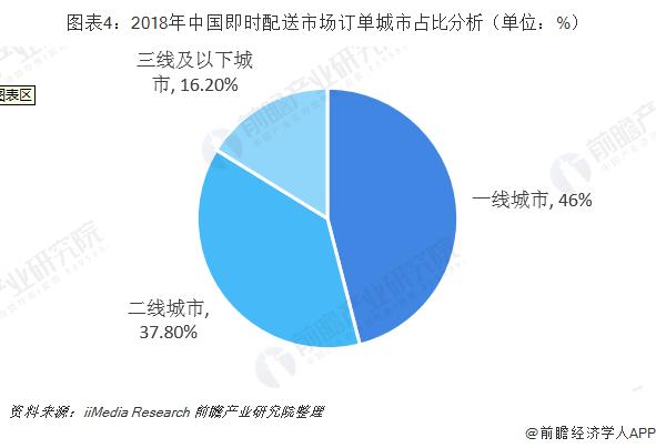 圖表4:2018年中國即時配送市場訂單城市占比分析(單位:%)