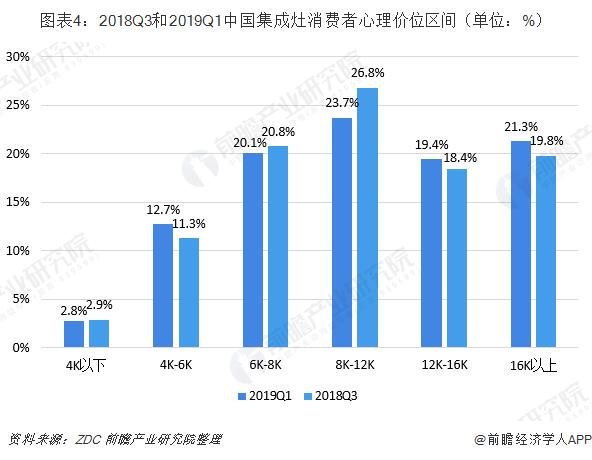 图表4:2018Q3和2019Q1中国集成灶消费者心理价位区间(单位:%)