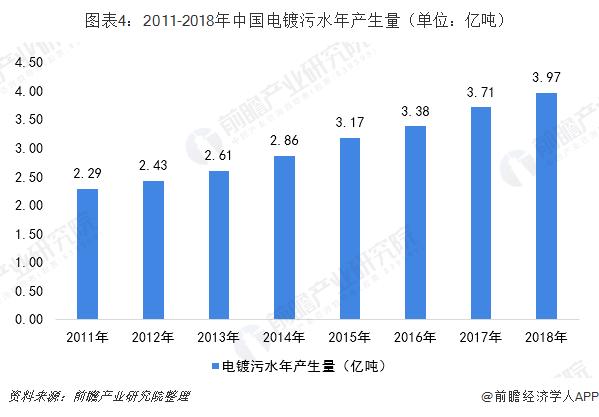 图表4:2011-2018年中国电镀污水年产生量(单位:亿吨)