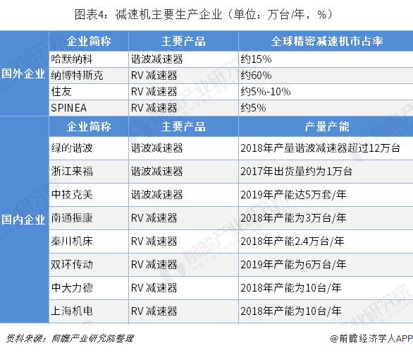 图表4:减速机主要生产企业(单位:万台/年,%)