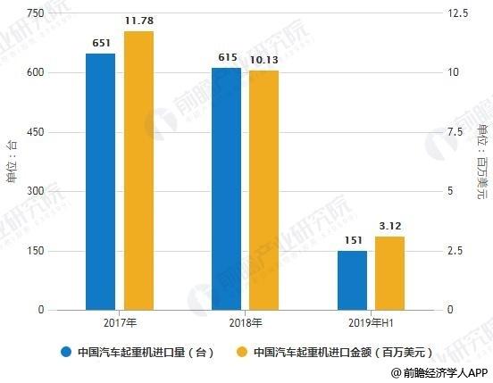 2017-2019年H1中国汽车起重机进口量、金额统计情况
