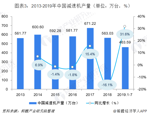图表3:2013-2019年中国减速机产量(单位:万台,%)