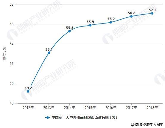 2012-2018年中国前十大户外用品品牌市场占有率统计情况