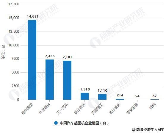 2018年中国汽车起重机企业销量排名情况
