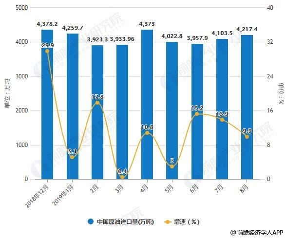 2018-2019年8月中国原油进口量统计及增长情况