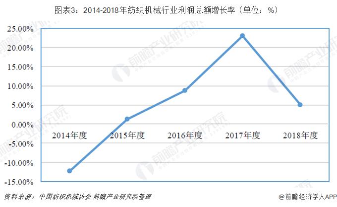 圖表3:2014‐2018年紡織機械行業利潤總額增長率(單位:%)