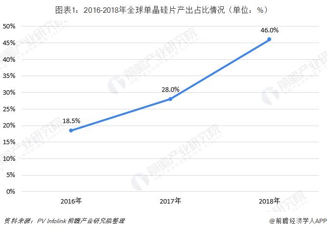 图表1:2016-2018年全球单晶硅片产出占比情况(单位:%)
