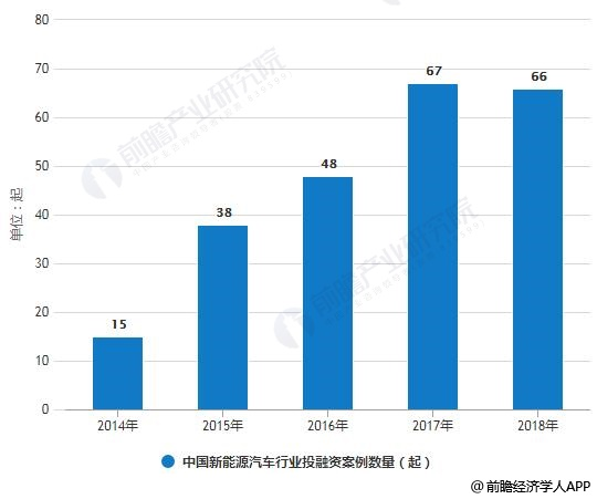 2014-2018年中国新能源汽车行业投融资案例数量统计情况