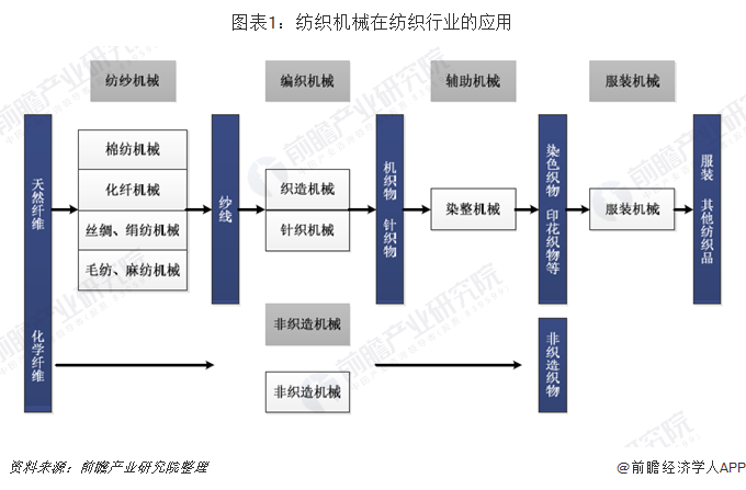 圖表1:紡織機械在紡織行業的應用