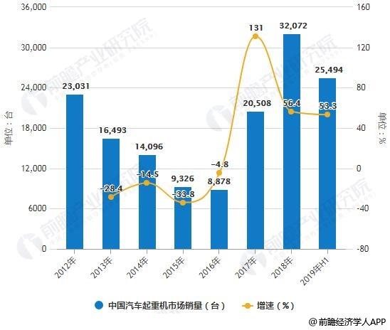2012-2019年H1中国汽车起重机市场销量统计及增长情况