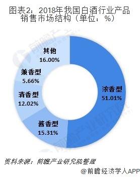 图表2:2018年我国白酒行业产品销售市场结构(单位:%)
