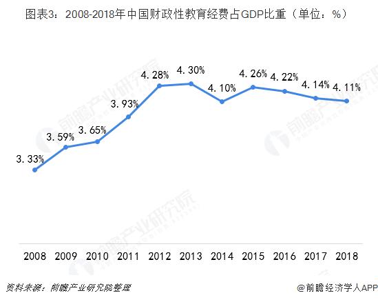 圖表3:2008-2018年中國財政性教育經費占GDP比重(單位:%)