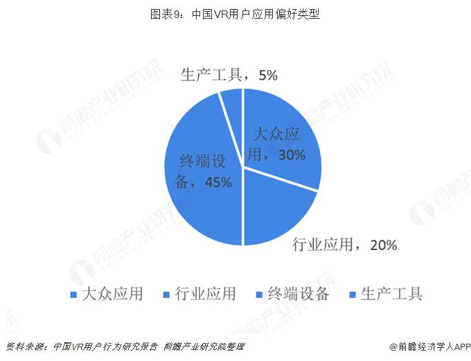 圖表9︰中國VR用戶應用偏好類型