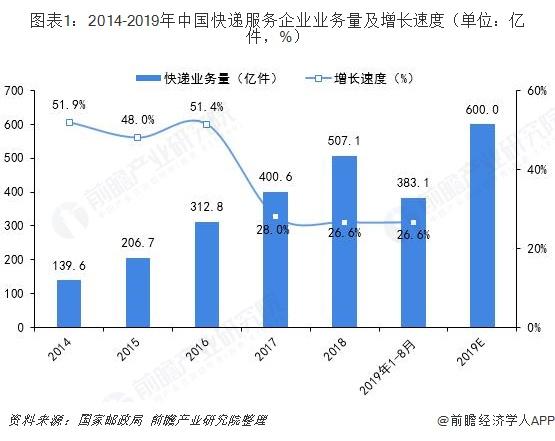 图表1:2014-2019年中国快递服务企业业务量及增长速度(单位:亿件,%)