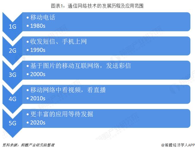 圖表1:通信網絡技術的發展歷程及應用范圍