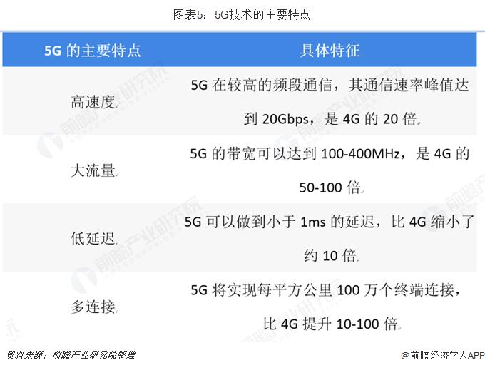圖表5:5G技術的主要特點