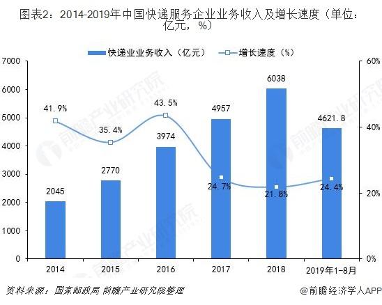 图表2:2014-2019年中国快递服务企业业务收入及增长速度(单位:亿元,%)