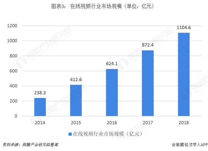 圖表3: 在線視頻行業市場規模(單位:億元)