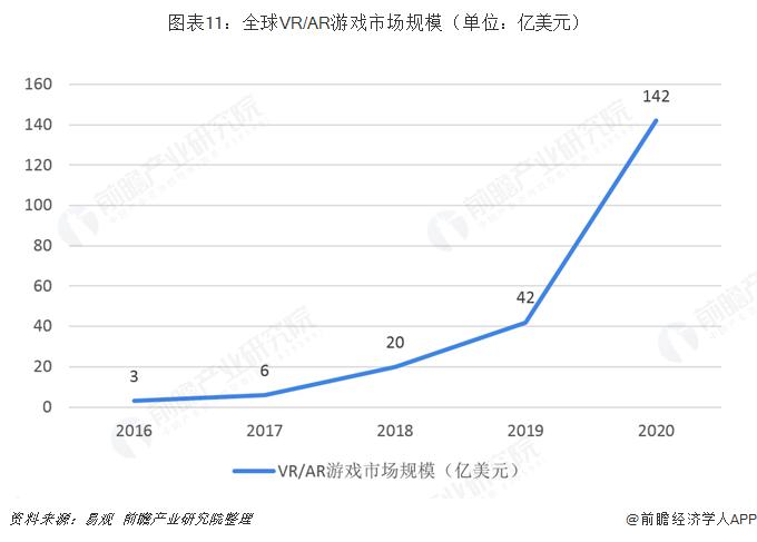 圖表11:全球VR/AR游戲市場規模(單位:億美元)