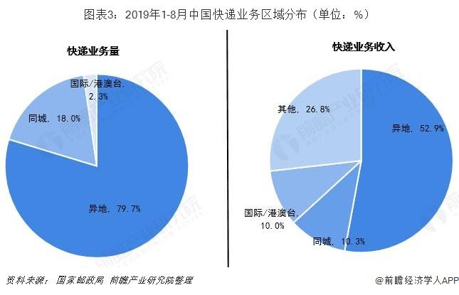 图表3:2019年1-8月中国快递业务区域分布(单位:%)