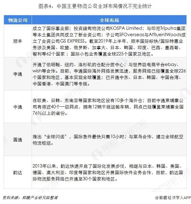 图表4:中国主要物流公司全球布局情况不完全统计