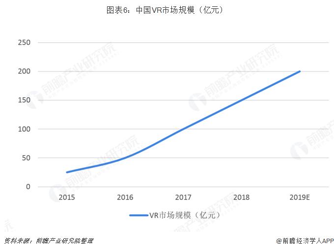 圖表6:中國VR市場規模(億元)