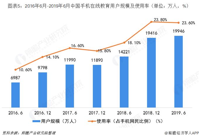 圖表5:2016年6月-2019年6月中國手機在線教育用戶規模及使用率(單位:萬人,%)