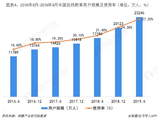 圖表4:2016年6月-2019年6月中國在線教育用戶規模及使用率(單位:萬人,%)