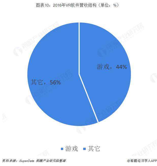 圖表10:2016年VR軟件營收結構(單位:%)