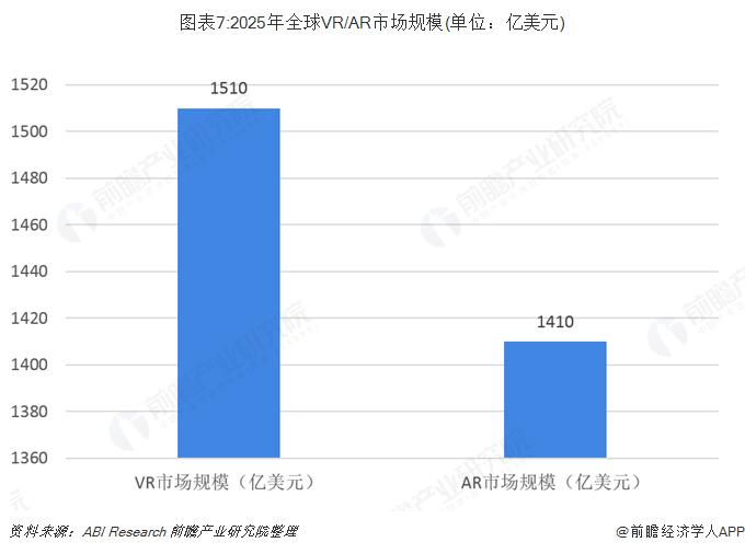 圖表7:2025年全球VR/AR市場規模(單位:億美元)