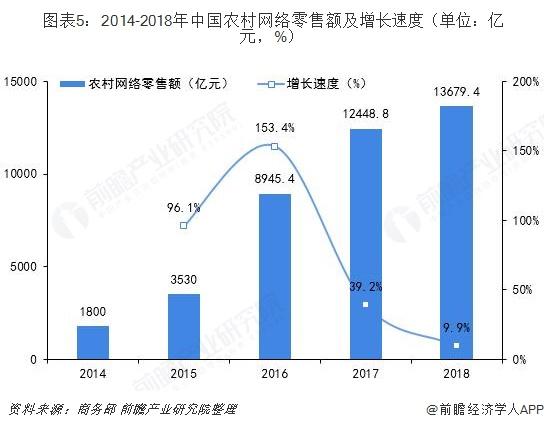 图表5:2014-2018年中国农村网络零售额及增长速度(单位:亿元,%)
