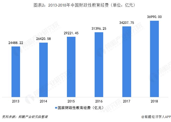 圖表2:2013-2018年中國財政性教育經費(單位:億元)