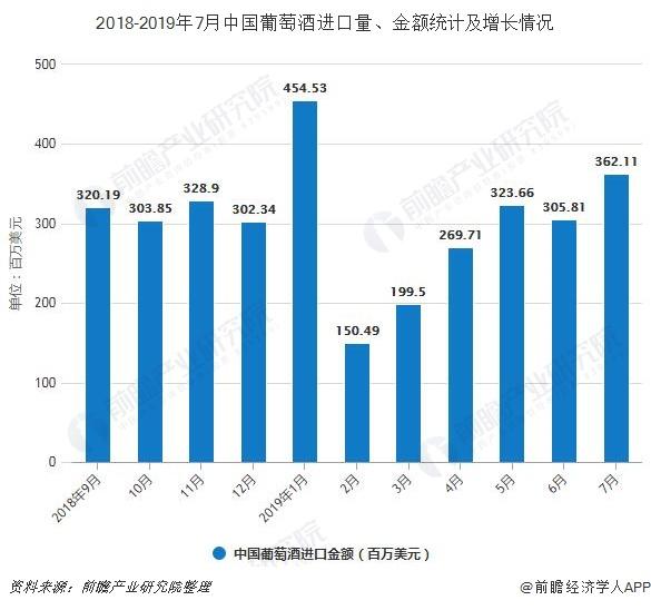 2018-2019年7月中国葡萄酒进口量、金额统计及增长情况