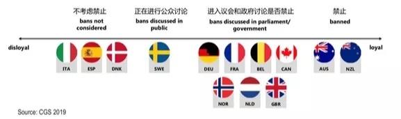 中美5G竞赛中,我们已行至何处?