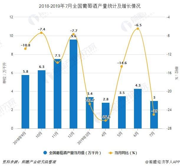 2018-2019年7月全国葡萄酒产量统计及增长情况