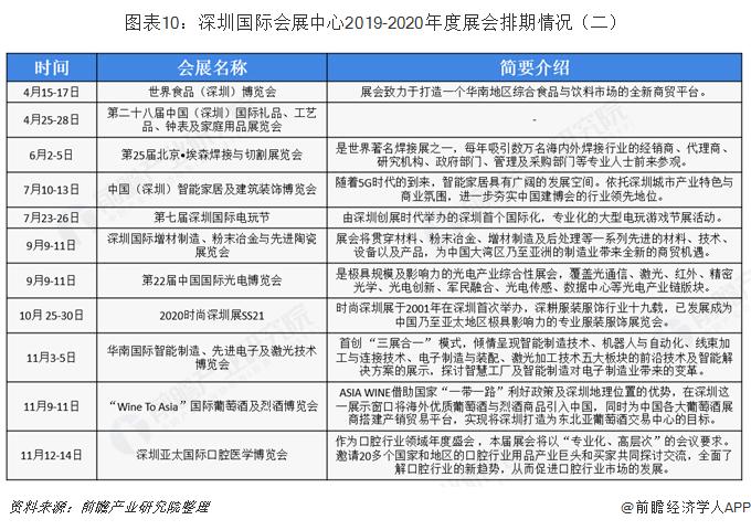 图表10:深圳国际会展中心2019-2020年度展会排期情况(二)