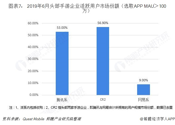 图表7: 2019年6月头部手游企业活跃用户市场份额(选取APP MAU>100万)