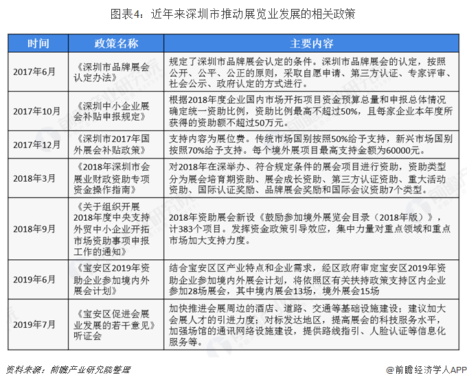 图表4:近年来深圳市推动展览业发展的相关政策