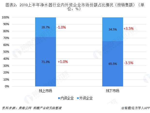 图表2:2019上半年净水器行业内外资企业市场份额占比情况(按销售额)(单位:%)