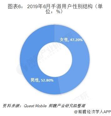 图表6: 2019年6月手游用户性别结构(单位:%)
