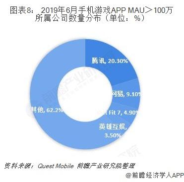 图表8: 2019年6月手机游戏APP MAU>100万所属公司数量分布(单位:%)