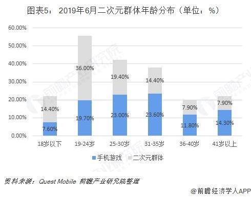 图表5: 2019年6月二次元群体年龄分布(单位:%)